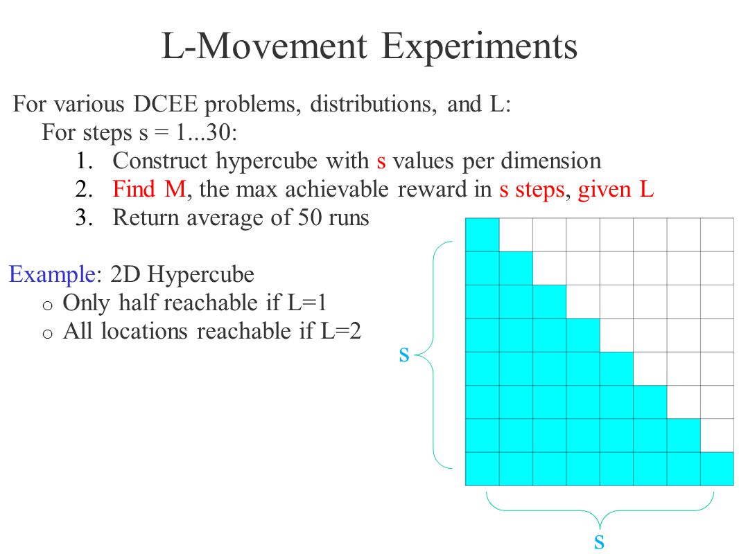 L-Movement Experiments For various DCEE problems, distributions, and L: For steps s = 1...30: 1.Construct hypercube with s values per dimension 2.Find