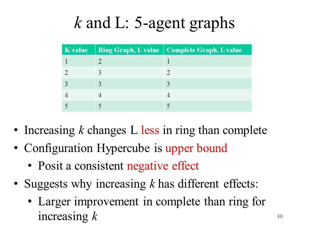 k and L: 5-agent graphs K valueRing Graph, L valueComplete Graph, L value 121 232 333 444 555 Increasing k changes L less in ring than complete Config
