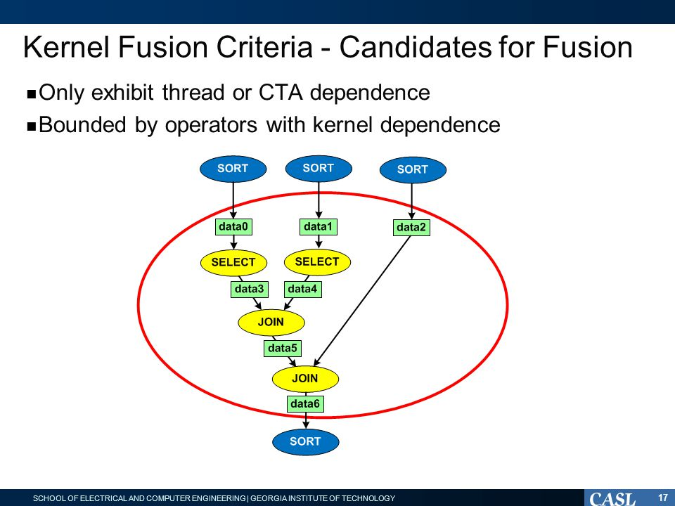 SCHOOL OF ELECTRICAL AND COMPUTER ENGINEERING | GEORGIA INSTITUTE OF TECHNOLOGY Kernel Fusion Criteria - Candidates for Fusion Only exhibit thread or CTA dependence Bounded by operators with kernel dependence 17