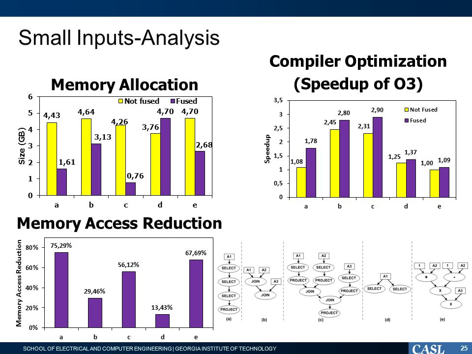 SCHOOL OF ELECTRICAL AND COMPUTER ENGINEERING | GEORGIA INSTITUTE OF TECHNOLOGY Small Inputs-Analysis 25 Memory Allocation Compiler Optimization (Speedup of O3) Memory Access Reduction