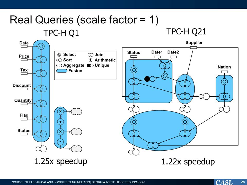 SCHOOL OF ELECTRICAL AND COMPUTER ENGINEERING | GEORGIA INSTITUTE OF TECHNOLOGY Real Queries (scale factor = 1) 28 TPC-H Q1 1.25x speedup TPC-H Q21 1.22x speedup