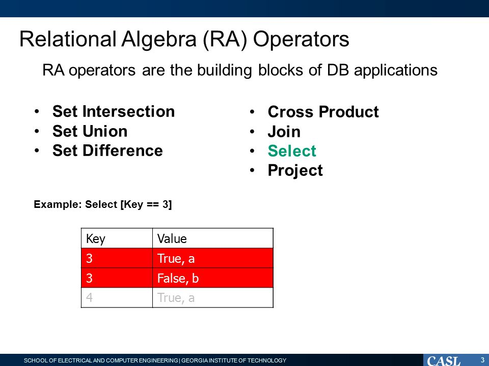 SCHOOL OF ELECTRICAL AND COMPUTER ENGINEERING | GEORGIA INSTITUTE OF TECHNOLOGY Relational Algebra (RA) Operators RA operators are the building blocks of DB applications Set Intersection Set Union Set Difference Cross Product Join Select Project KeyValue 3True, a 3False, b 4True, a Example: Select [Key == 3] KeyValue 3True, a 3False, b 4True, a 3