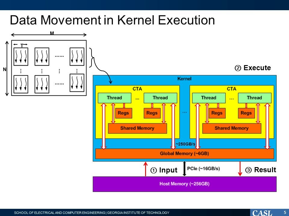 SCHOOL OF ELECTRICAL AND COMPUTER ENGINEERING | GEORGIA INSTITUTE OF TECHNOLOGY Data Movement in Kernel Execution 5 ~250GB/s ① Input ② Execute ③ Result M N T