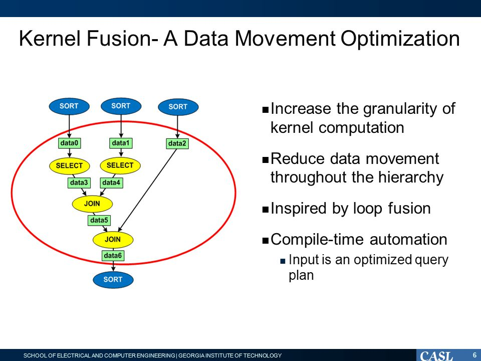 SCHOOL OF ELECTRICAL AND COMPUTER ENGINEERING | GEORGIA INSTITUTE OF TECHNOLOGY Kernel Fusion- A Data Movement Optimization 6 Increase the granularity of kernel computation Reduce data movement throughout the hierarchy Inspired by loop fusion Compile-time automation Input is an optimized query plan