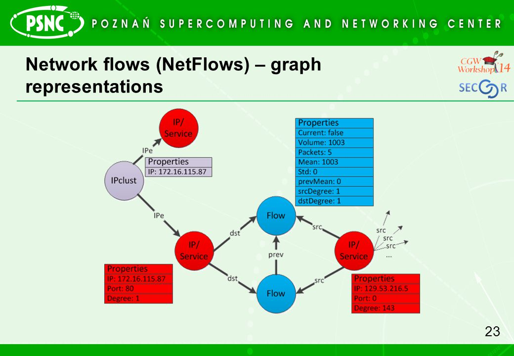 Network flows (NetFlows) – graph representations 23