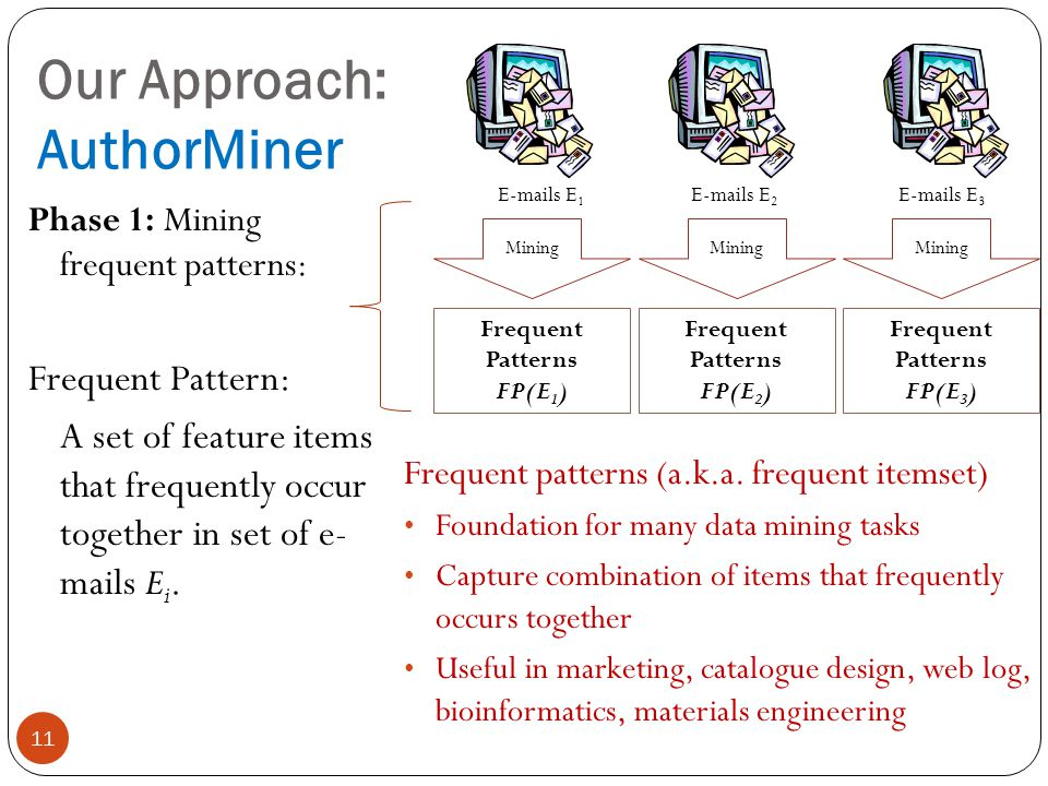Our Approach: AuthorMiner 11 E-mails E 1 E-mails E 2 E-mails E 3 Frequent Patterns FP(E 1 ) Frequent Patterns FP(E 2 ) Mining Frequent Patterns FP(E 3 ) Phase 1: Mining frequent patterns: Frequent Pattern: A set of feature items that frequently occur together in set of e- mails E i.