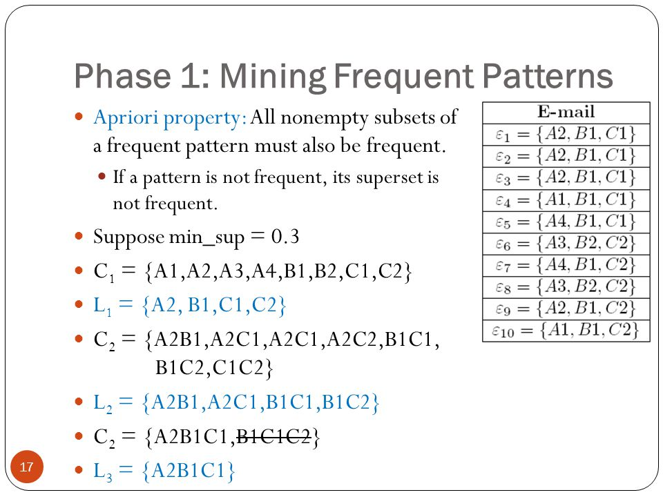 Phase 1: Mining Frequent Patterns 17 Apriori property: All nonempty subsets of a frequent pattern must also be frequent. If a pattern is not frequent,