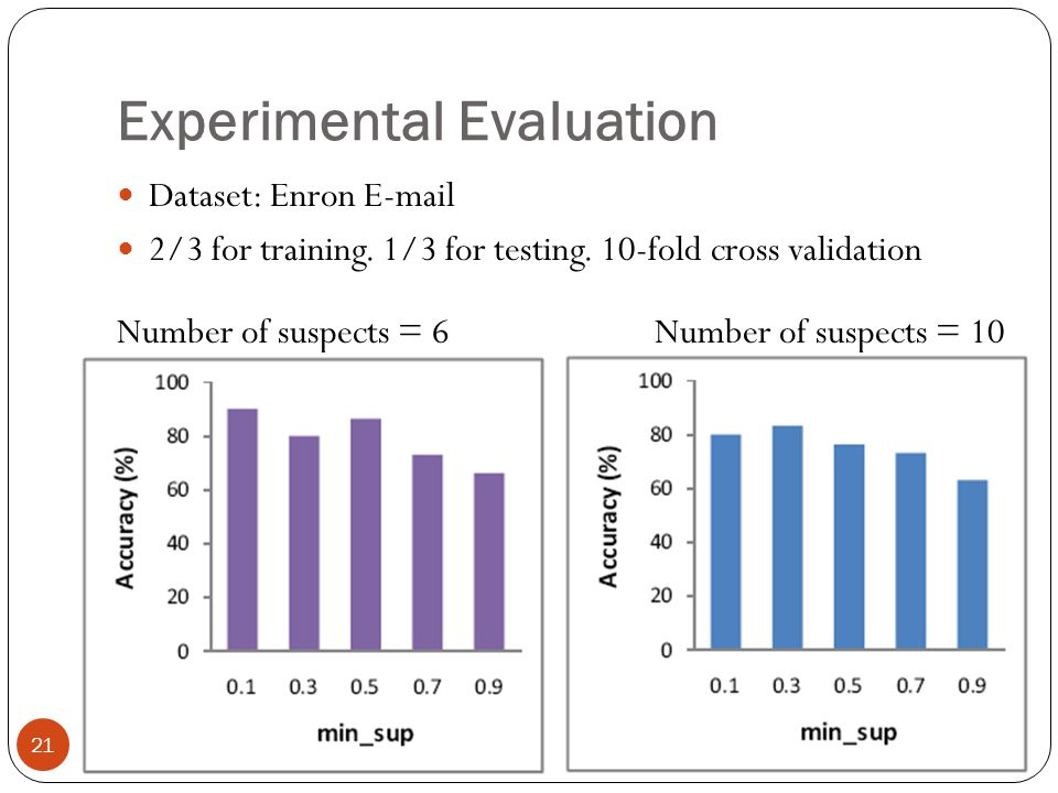 Experimental Evaluation Dataset: Enron E-mail 2/3 for training. 1/3 for testing. 10-fold cross validation Number of suspects = 6 Number of suspects =