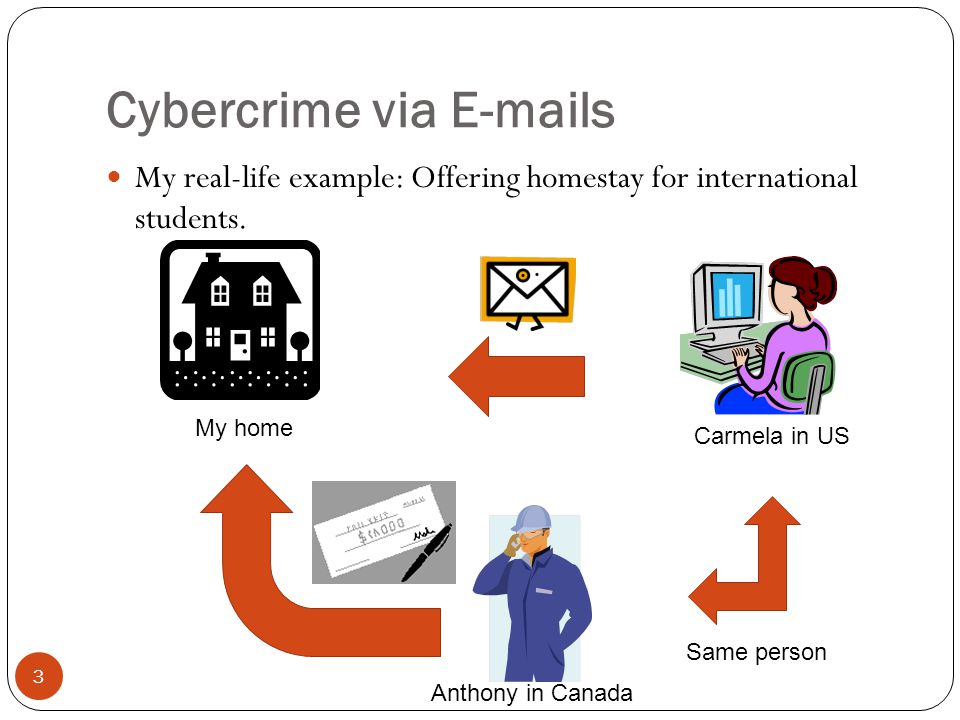 Cybercrime via E-mails My real-life example: Offering homestay for international students. 3 Carmela in US My home Anthony in Canada Same person