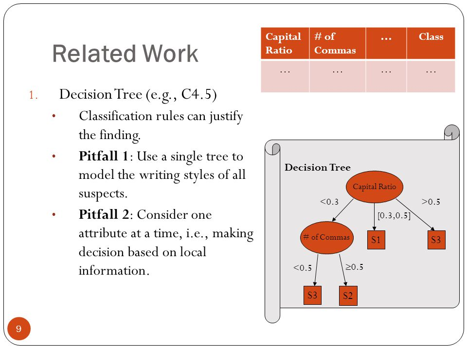9 Related Work 1. Decision Tree (e.g., C4.5) Classification rules can justify the finding. Pitfall 1: Use a single tree to model the writing styles of