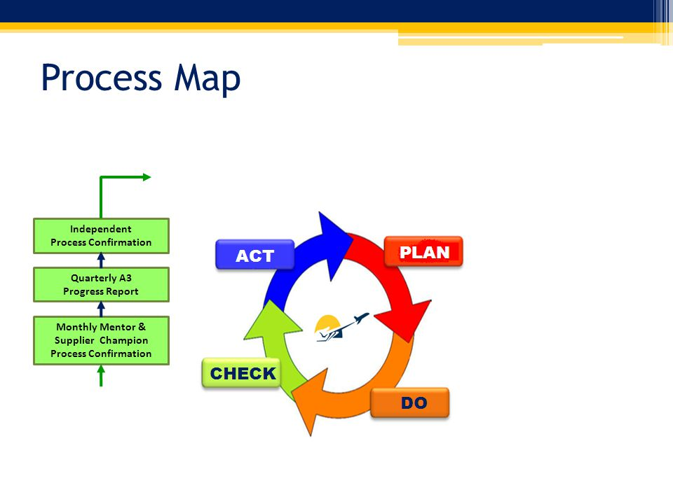 Process Map Monthly Mentor & Supplier Champion Process Confirmation Quarterly A3 Progress Report Independent Process Confirmation