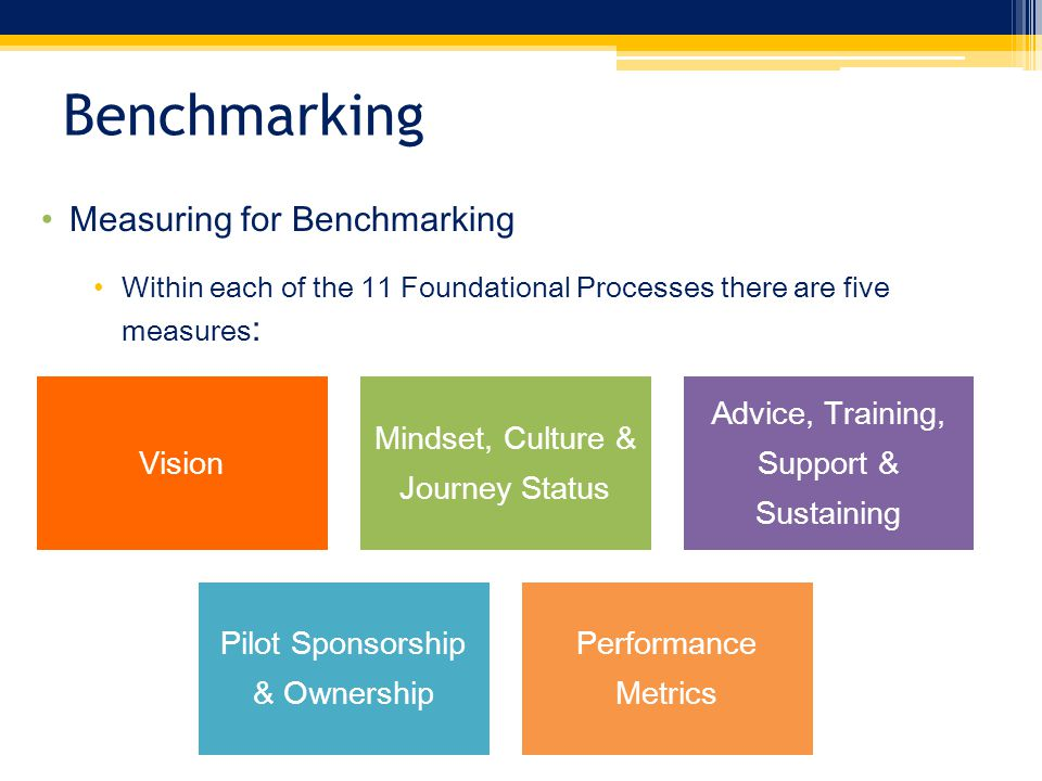 Measuring for Benchmarking Within each of the 11 Foundational Processes there are five measures : Vision Mindset, Culture & Journey Status Advice, Training, Support & Sustaining Pilot Sponsorship & Ownership Performance Metrics Benchmarking