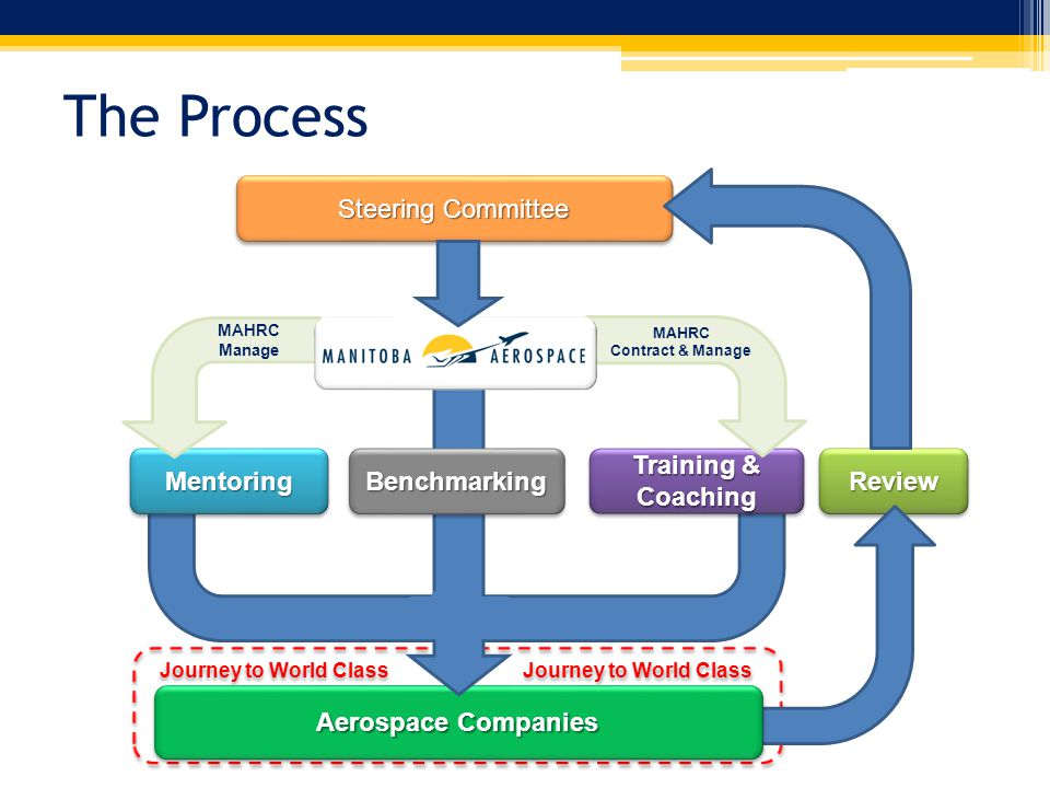 Journey to World Class Journey to World Class ReviewReview Aerospace Companies MentoringMentoring Steering Committee Training & Coaching MAHRC Contract & Manage MAHRC Manage BenchmarkingBenchmarking The Process