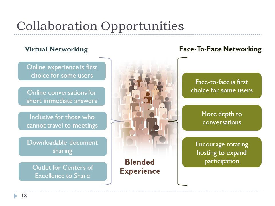 Collaboration Opportunities 18 Online experience is first choice for some users Virtual Networking Face-To-Face Networking Online conversations for sh