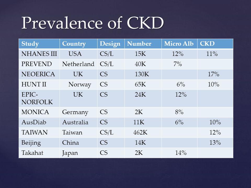 StudyCountryDesignNumberMicro AlbCKD NHANES III USACS/L 15K 12% 11% PREVENDNetherlandCS/L 40K 7% NEOERICA UKCS 130K 17% HUNT II NorwayCS 65K 6% 10% EPIC- NORFOLK UKCS 24K 12% MONICAGermanyCS 2K 8% AusDiabAustraliaCS 11K 6% 10% TAIWANTaiwanCS/L 462K 12% BeijingChinaCS 14K 13% TakahatJapanCS 2K 14% Prevalence of CKD