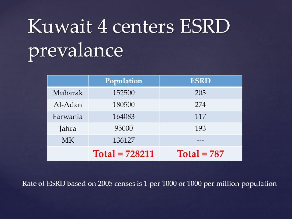 PopulationESRD Mubarak152500203 Al-Adan180500274 Farwania164083117 Jahra95000193 MK136127--- Total = 728211Total = 787 Kuwait 4 centers ESRD prevalance Rate of ESRD based on 2005 censes is 1 per 1000 or 1000 per million population