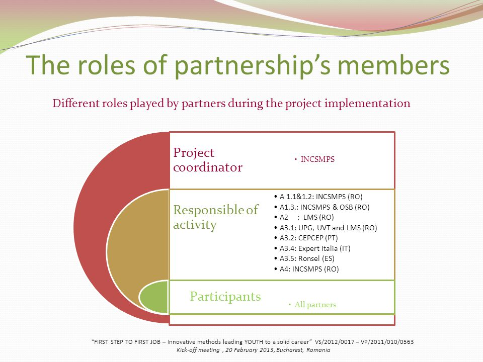 The roles of partnership's members Project coordinator Responsible of activity Participants INCSMPS A 1.1&1.2: INCSMPS (RO) A1.3.: INCSMPS & OSB (RO) A2 : LMS (RO) A3.1: UPG, UVT and LMS (RO) A3.2: CEPCEP (PT) A3.4: Expert Italia (IT) A3.5: Ronsel (ES) A4: INCSMPS (RO) All partners FIRST STEP TO FIRST JOB – Innovative methods leading YOUTH to a solid career VS/2012/0017 – VP/2011/010/0563 Kick-off meeting, 20 February 2013, Bucharest, Romania Different roles played by partners during the project implementation