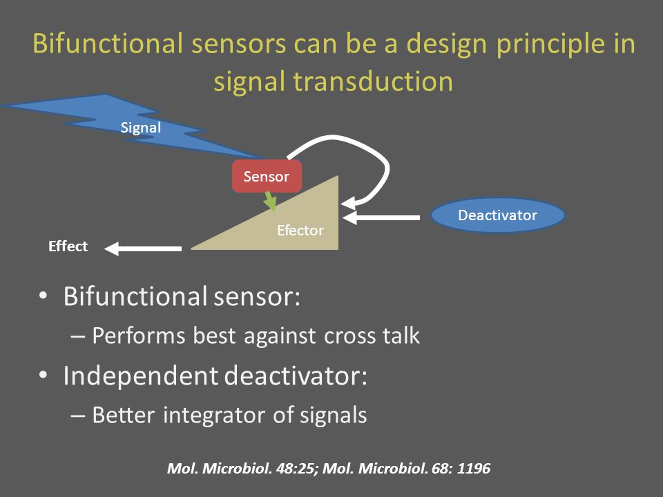 Bifunctional sensors can be a design principle in signal transduction Bifunctional sensor: – Performs best against cross talk Independent deactivator: – Better integrator of signals Mol.