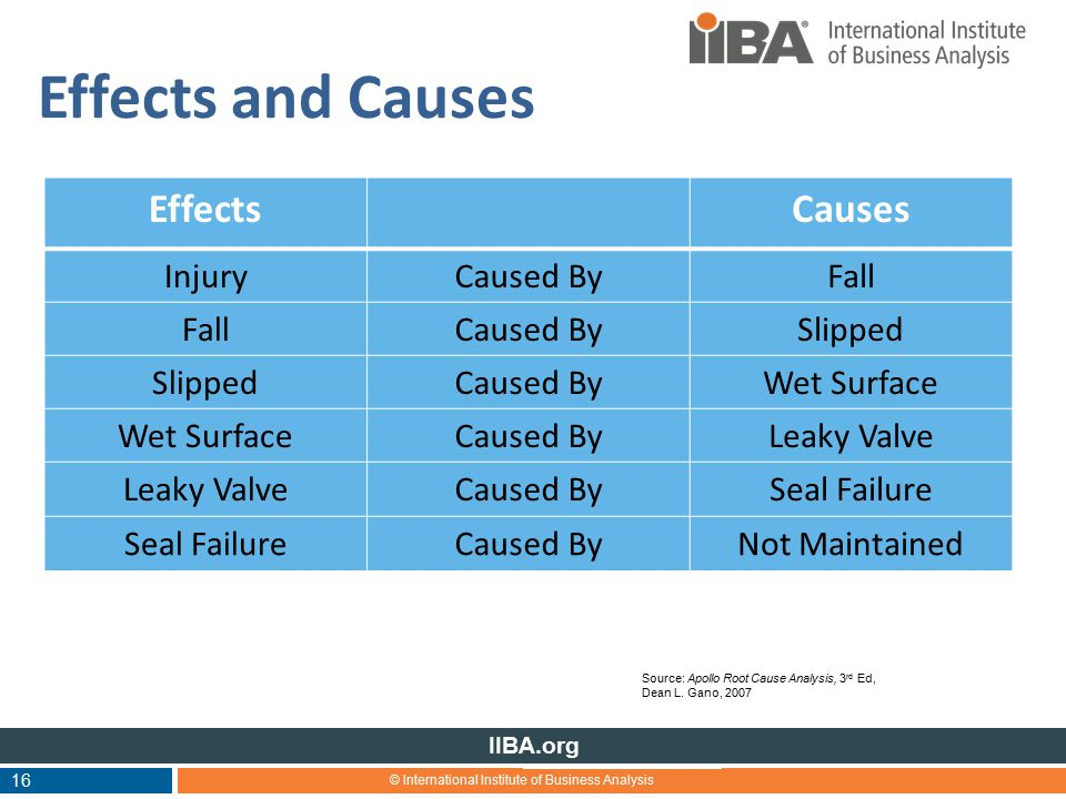 © International Institute of Business Analysis IIBA.org Effects and Causes 16 EffectsCauses InjuryCaused ByFall Caused BySlipped Caused ByWet Surface Caused ByLeaky Valve Caused BySeal Failure Caused ByNot Maintained Source: Apollo Root Cause Analysis, 3 rd Ed, Dean L.