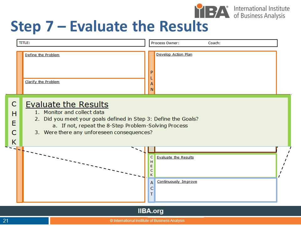 © International Institute of Business Analysis IIBA.org 21 Step 7 – Evaluate the Results