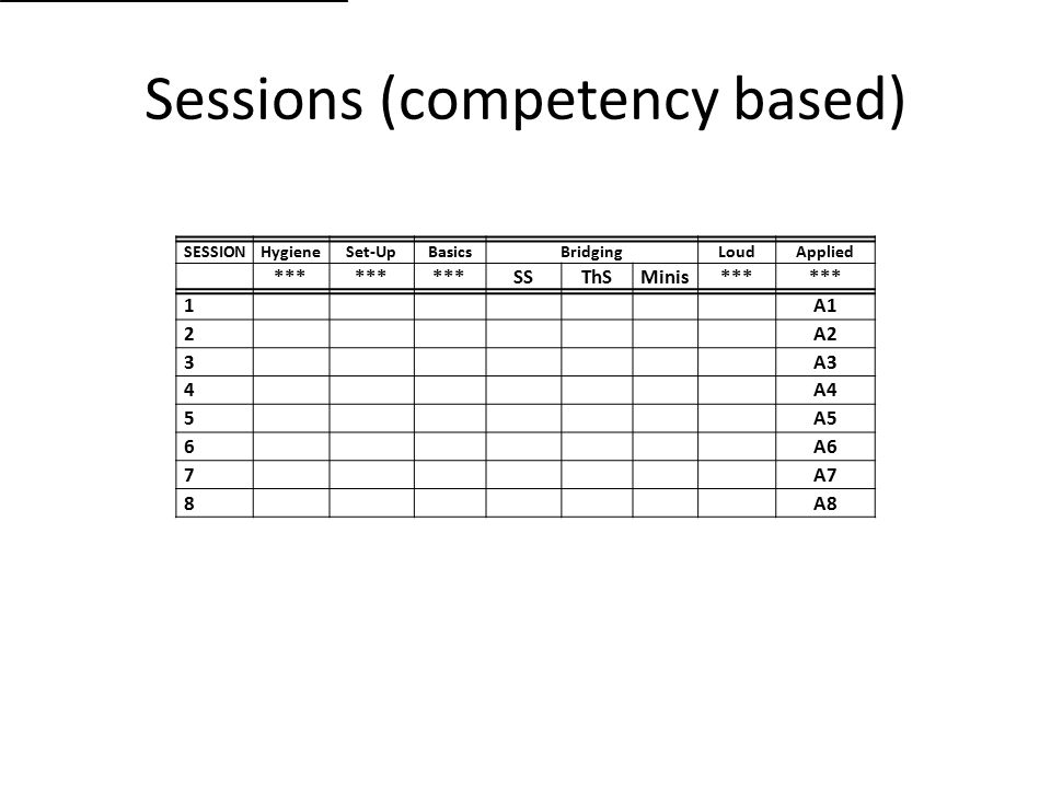 Sessions (competency based) SESSIONHygieneSet-UpBasicsBridgingLoudApplied *** SSThSMinis*** 1A1 2A2 3A3 4A4 5A5 6A6 7A7 8A8