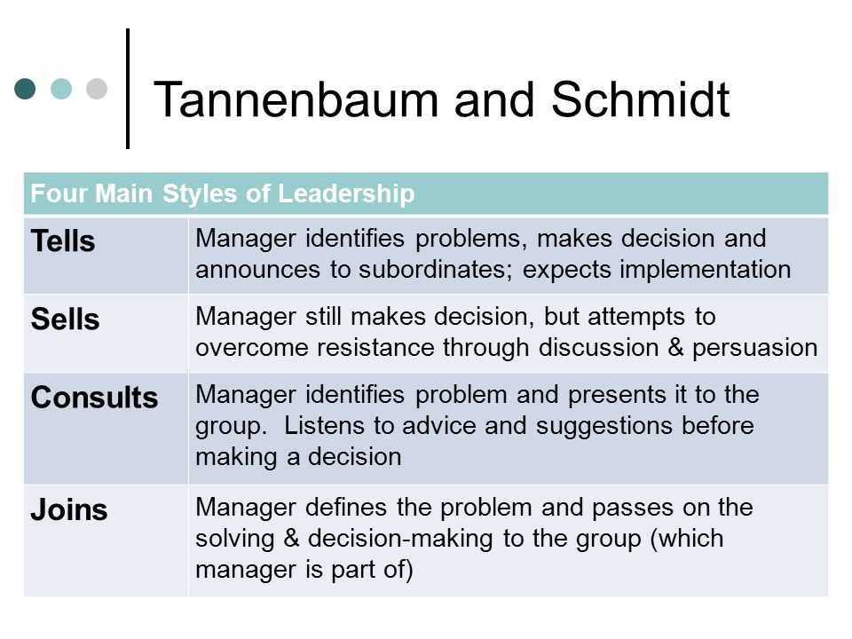 Tannenbaum and Schmidt Four Main Styles of Leadership Tells Manager identifies problems, makes decision and announces to subordinates; expects impleme