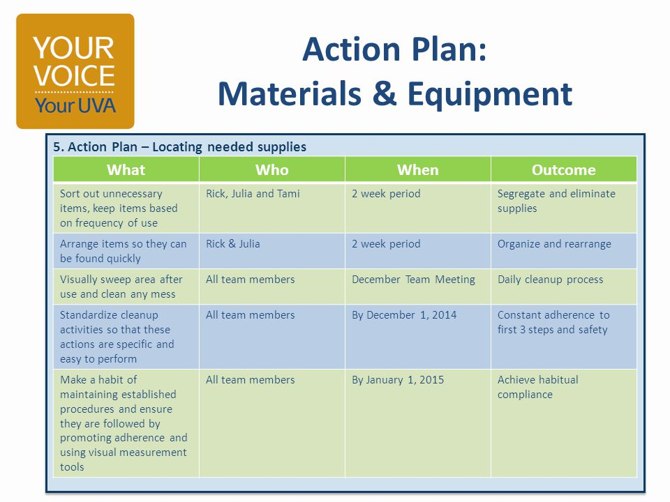 Action Plan: Materials & Equipment 5.