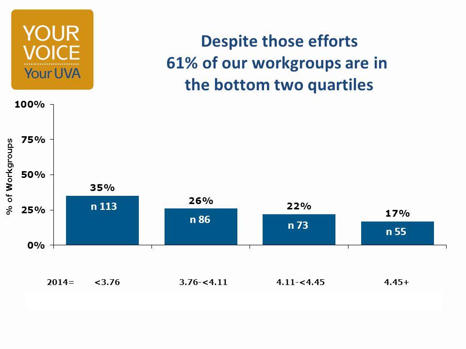 % of Workgroups 2014=<3.763.76-<4.114.11-<4.454.45+ n=130113958656733955 n 2907 n 1729 n 1347 n 475 4636 team members are in the bottom half 46361822 RRRRRRRRRRRRRRRRRRRRRRRRRRRRRRRRRRRRRRRRRRRRRRRRRRRRRRRRRRRRRRRR