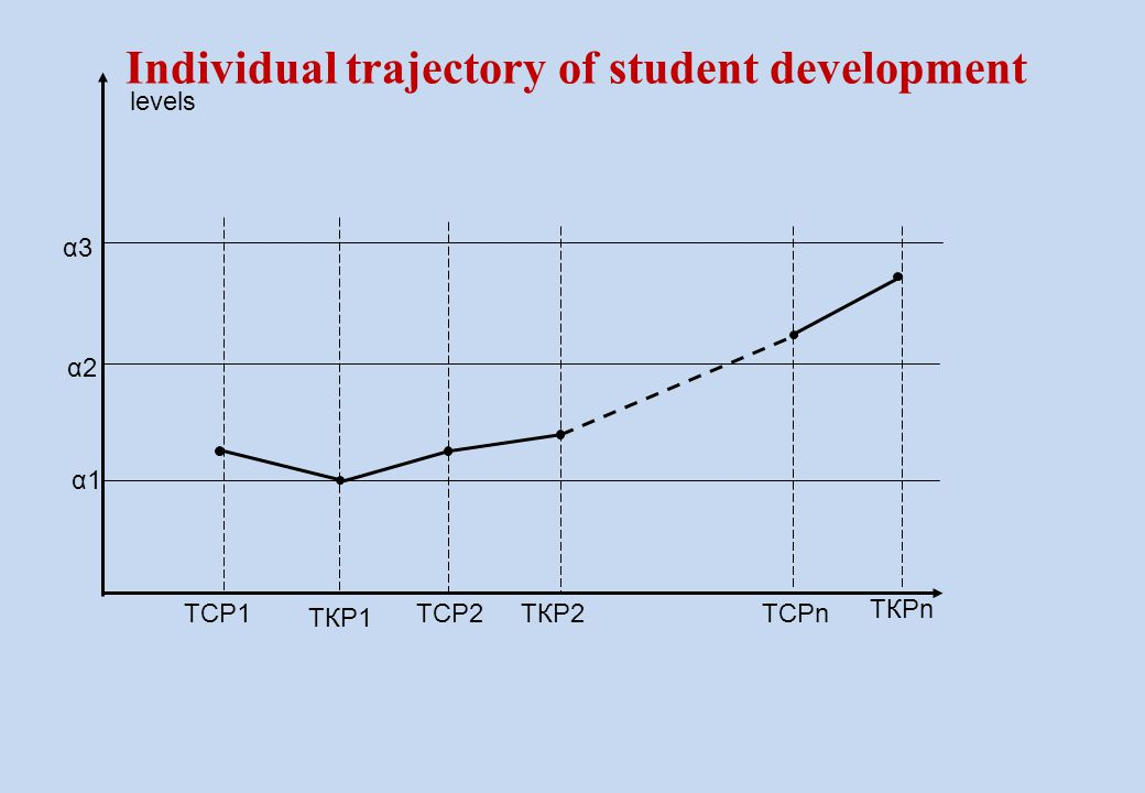 Individual trajectory of student development ТСР1 ТКР1 ТСР2ТКР2 α1α1 α2α2 α3α3 ТКРn ТСРn levels