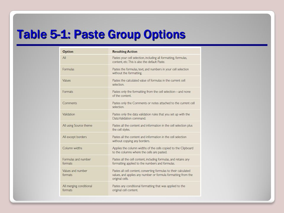 Table 5-1: Paste Group Options