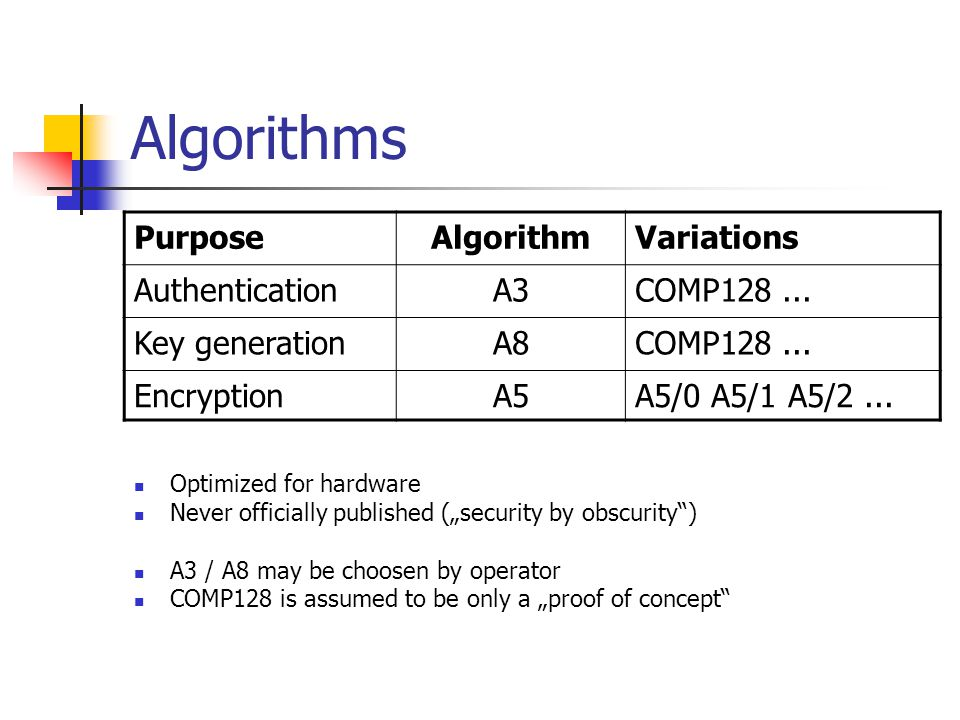Algorithms PurposeAlgorithmVariations AuthenticationA3COMP128... Key generationA8COMP128... EncryptionA5A5/0 A5/1 A5/2... Optimized for hardware Never