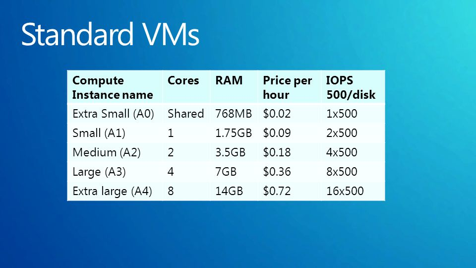 Compute Instance name CoresRAMPrice per hour IOPS 500/disk Extra Small (A0)Shared768MB$0.021x500 Small (A1)11.75GB$0.092x500 Medium (A2)23.5GB$0.184x500 Large (A3)47GB$0.368x500 Extra large (A4)814GB$0.7216x500