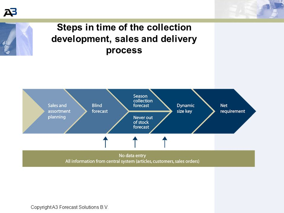 Copyright A3 Forecast Solutions B.V. Steps in time of the collection development, sales and delivery process