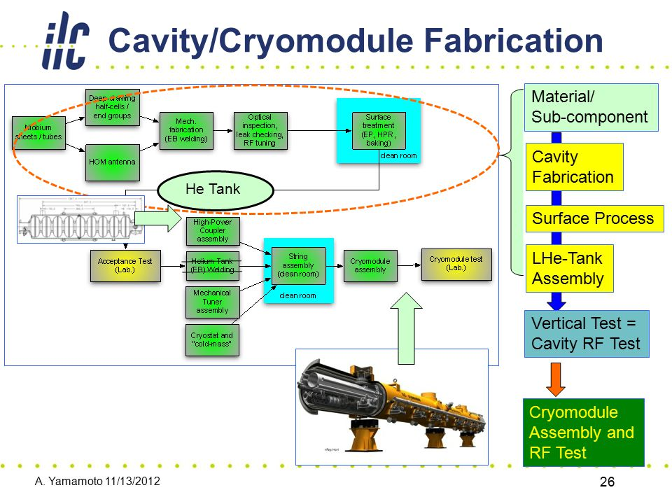 Cavity/Cryomodule Fabrication A. Yamamoto 11/13/2012 26 He Tank Material/ Sub-component Cavity Fabrication Surface Process LHe-Tank Assembly Vertical