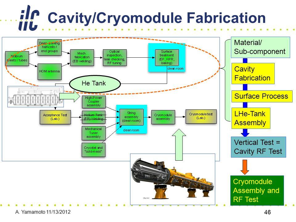 Cavity/Cryomodule Fabrication He Tank A. Yamamoto 11/13/2012 46 Material/ Sub-component Cavity Fabrication Surface Process LHe-Tank Assembly Vertical