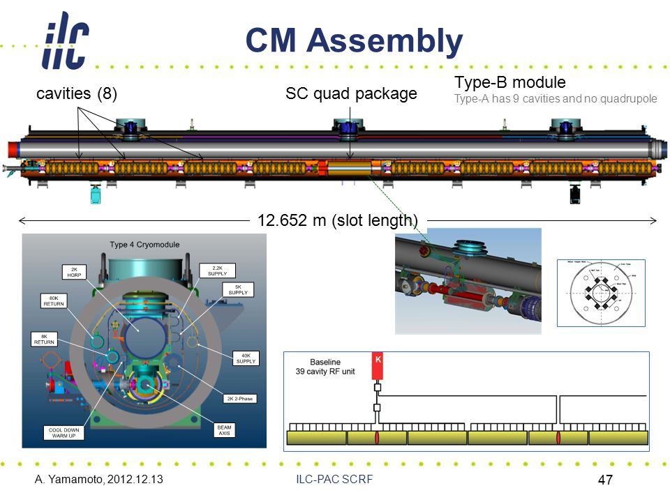 CM Assembly A. Yamamoto, 2012.12.13ILC-PAC SCRF 47 12.652 m (slot length) cavities (8)SC quad package Type-B module Type-A has 9 cavities and no quadr