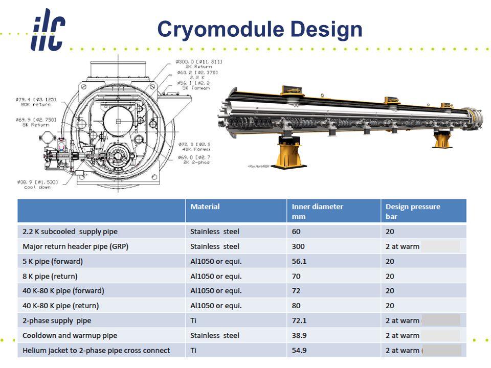 Cryomodule Design