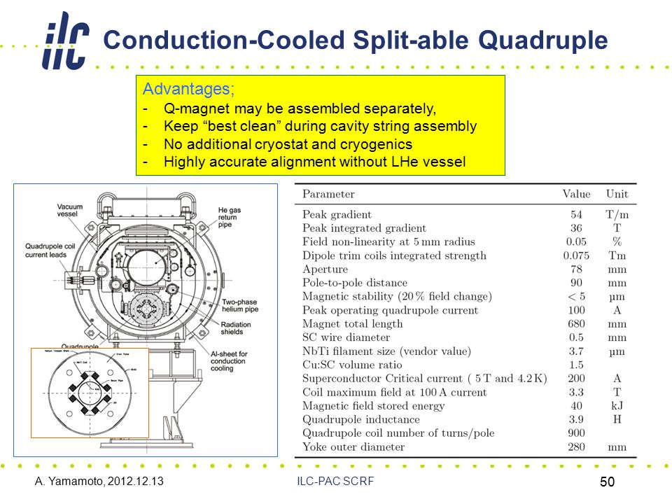"""Conduction-Cooled Split-able Quadruple A. Yamamoto, 2012.12.13ILC-PAC SCRF 50 Advantages; -Q-magnet may be assembled separately, -Keep """"best clean"""" du"""
