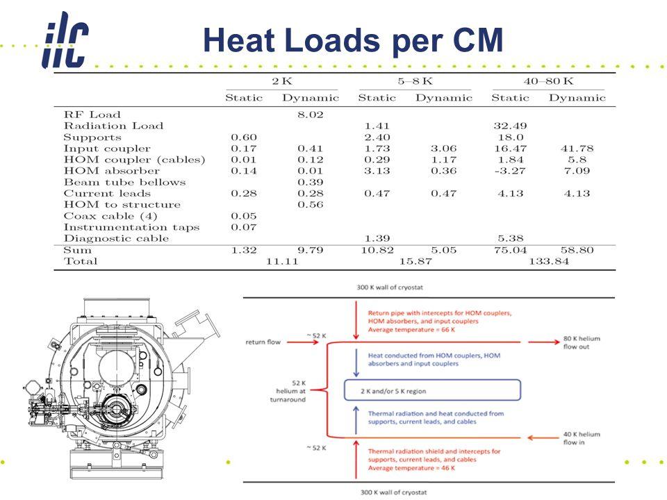 Heat Loads per CM 51