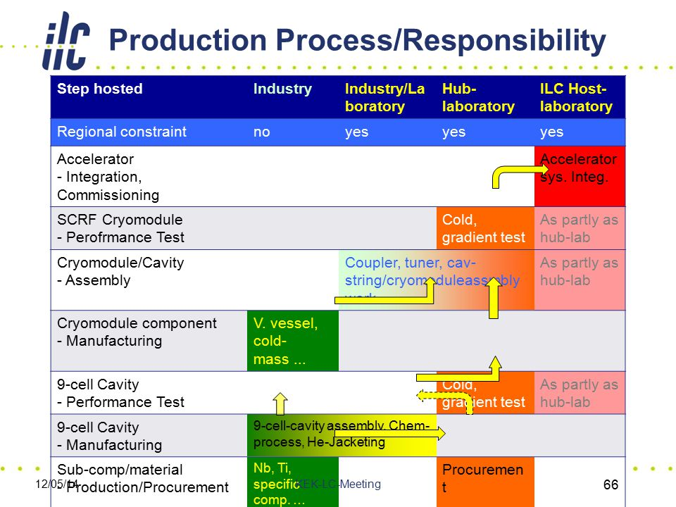 Production Process/Responsibility Step hostedIndustryIndustry/La boratory Hub- laboratory ILC Host- laboratory Regional constraintnoyes Accelerator -