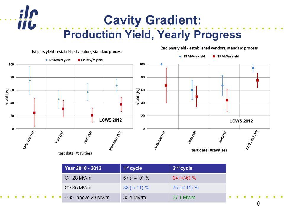 Cavity Gradient: Production Yield, Yearly Progress 9 Year 2010 - 20121 st cycle2 nd cycle G≥ 28 MV/m67 (+/-10) %94 (+/-6) % G≥ 35 MV/m38 (+/-11) %75 (
