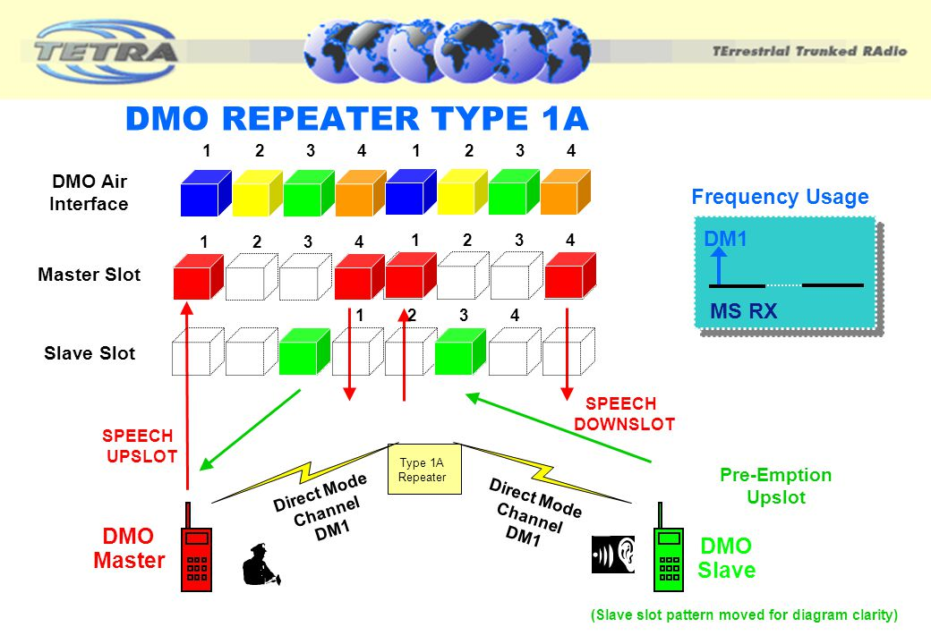 DMO REPEATER TYPE 1A & 1B Only one call per repeater Uses a 4 slot structure 2 slot uplink 2 slot downlink Master/slave operation (3 slot delay) Singl