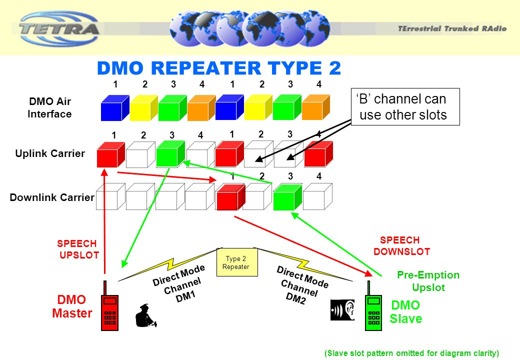 Two simultaneous calls per repeater Uses a 4 slot structure 4 slot uplink 4 slot downlink Master/slave operation (4 slot delay) Dual carrier More comp