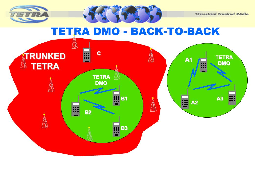 "WHAT IS TETRA DIRECT MODE ? There are 4 basic operational modes of TETRA DMO, viz. ""Back-to-back"" 1 ""Back-to-back"" ( standard DMO terminal coverage) D"