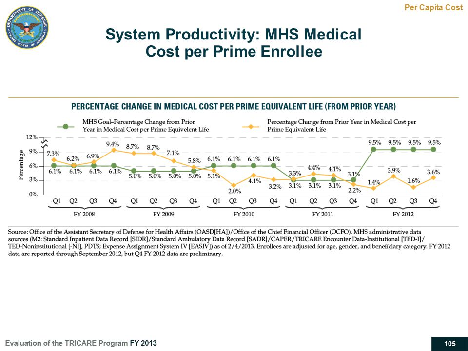 105 System Productivity: MHS Medical Cost per Prime Enrollee Per Capita Cost
