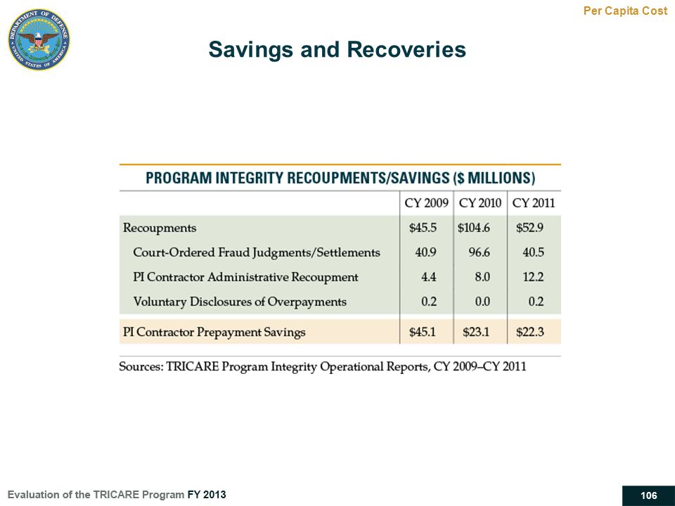 106 Savings and Recoveries Per Capita Cost