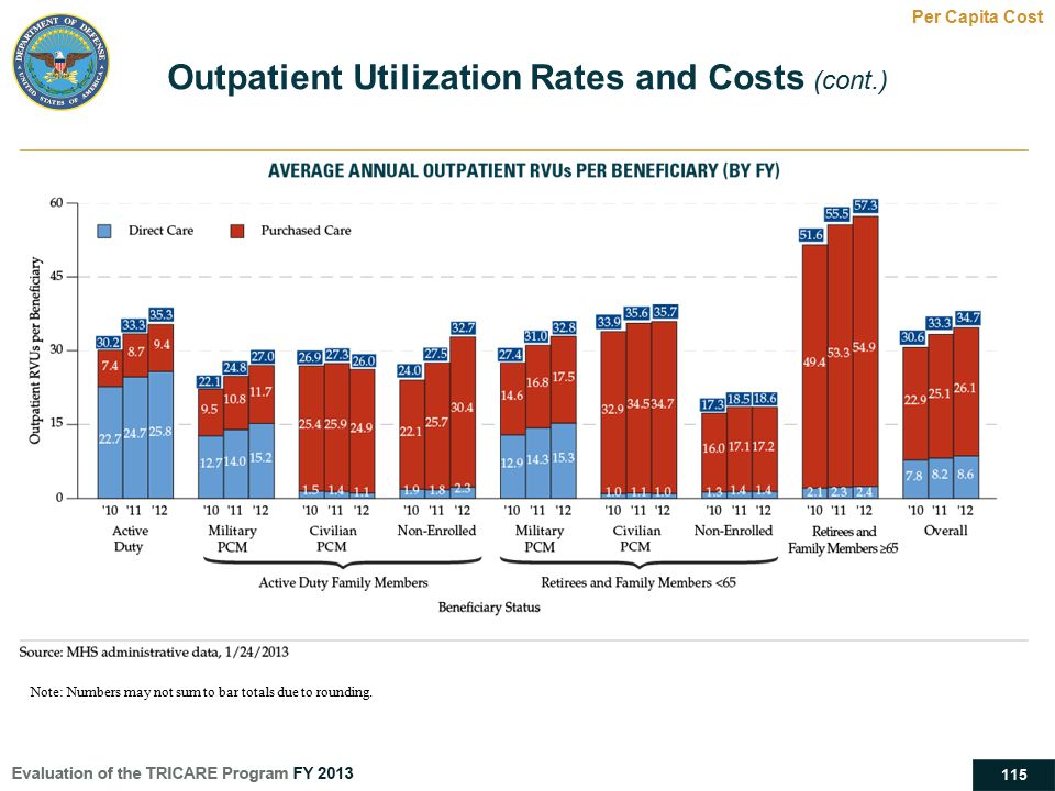 115 Outpatient Utilization Rates and Costs (cont.) Per Capita Cost Note: Numbers may not sum to bar totals due to rounding.