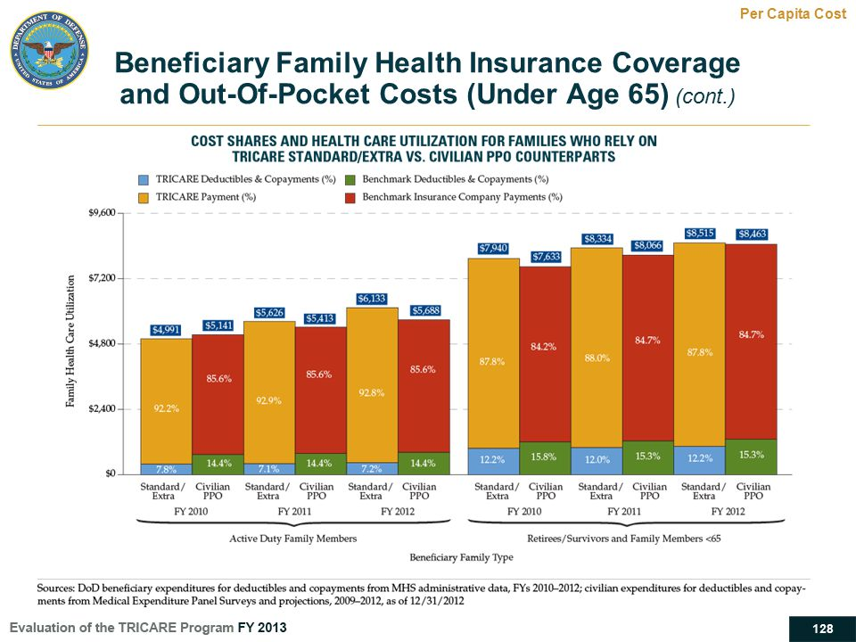 128 Beneficiary Family Health Insurance Coverage and Out-Of-Pocket Costs (Under Age 65) (cont.) Per Capita Cost