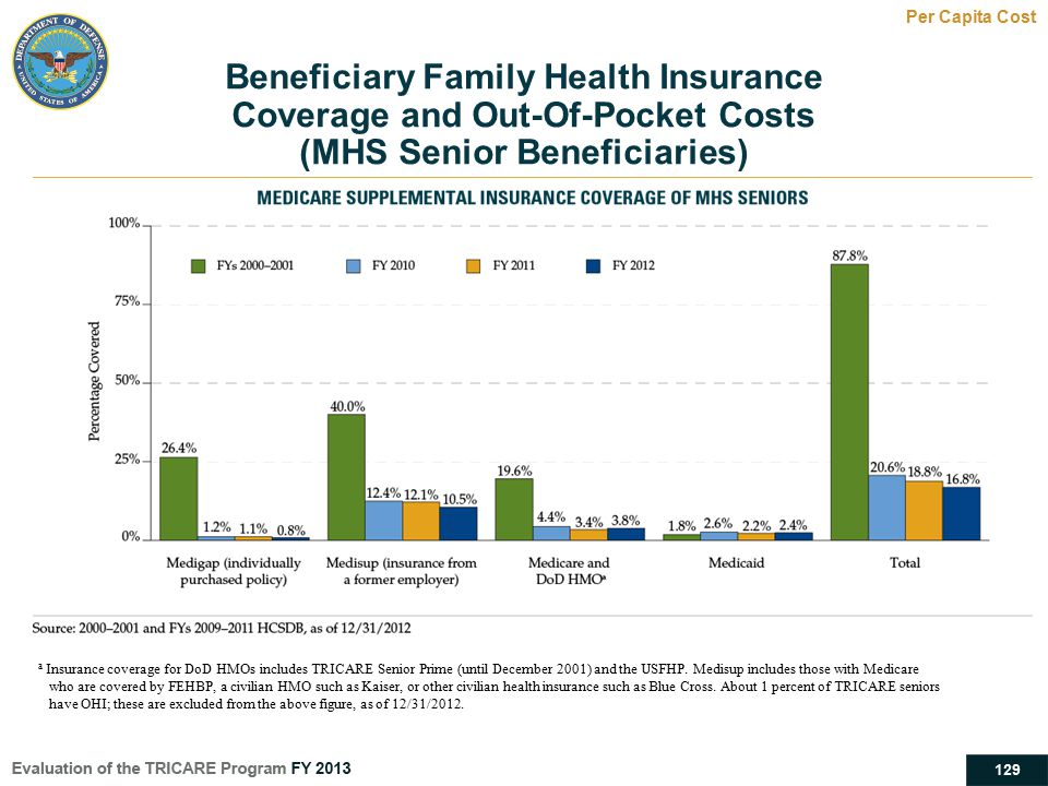 129 Beneficiary Family Health Insurance Coverage and Out-Of-Pocket Costs (MHS Senior Beneficiaries) Per Capita Cost a Insurance coverage for DoD HMOs
