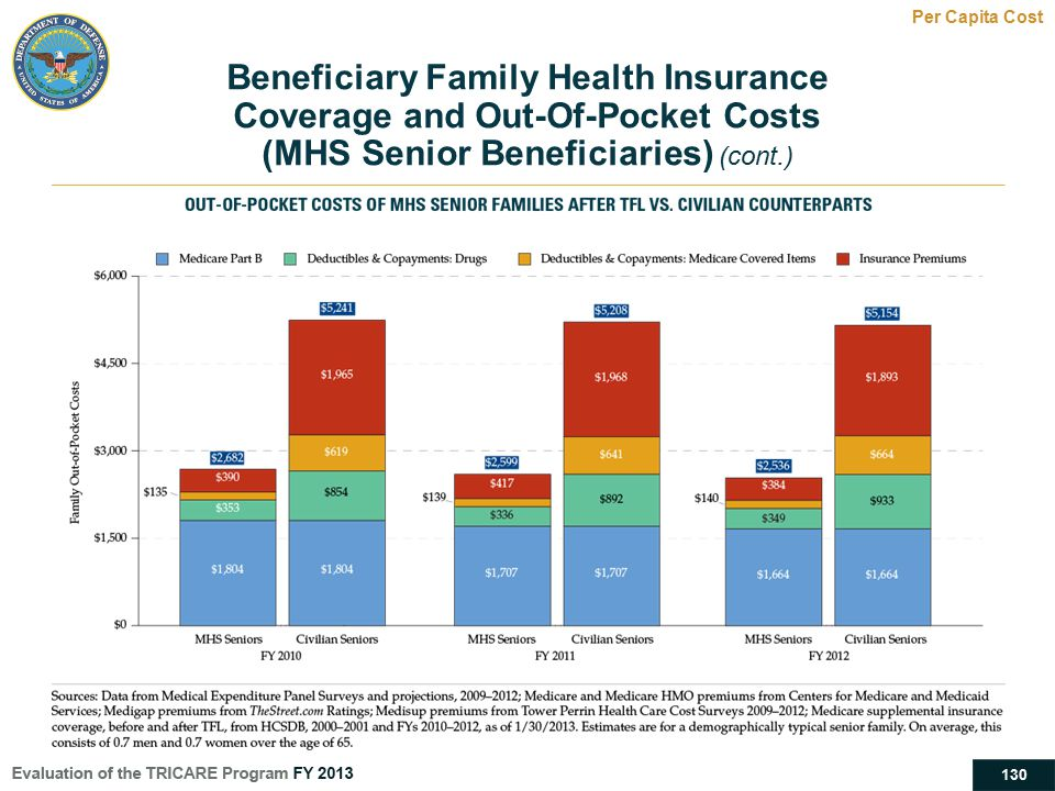 130 Beneficiary Family Health Insurance Coverage and Out-Of-Pocket Costs (MHS Senior Beneficiaries) (cont.) Per Capita Cost